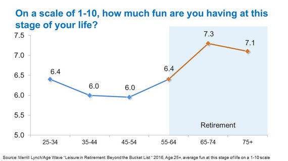 New Study Uncovers The Upside Of Retirement Leisure: The Freedom Zone | HuffPost